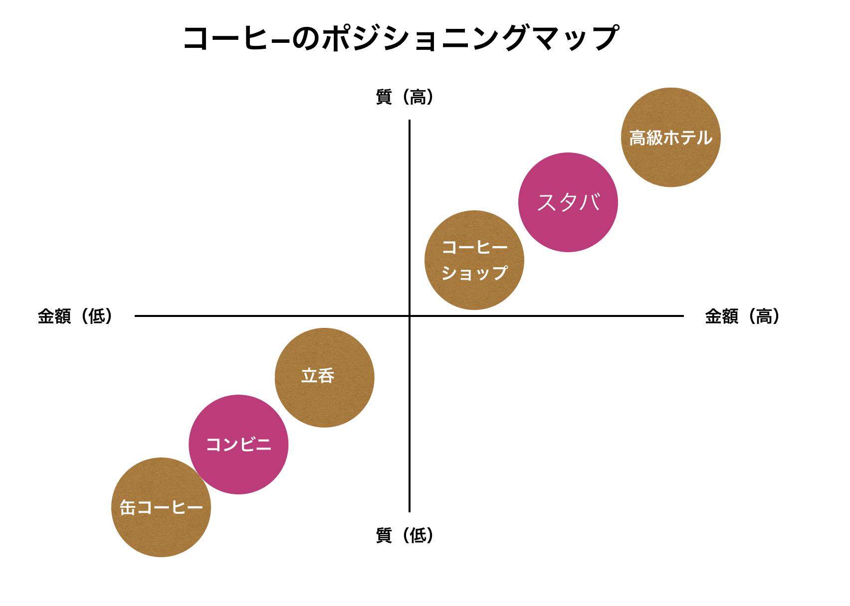 ポジショニングマップの重要性 - 長野・松本市 経営コンサルティング ファーム NAGANO ATF
